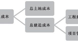 全过程工程咨询如何提升业主方项目管理 (一)