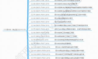 现行四川省地方标准(截止至2020.10.30)